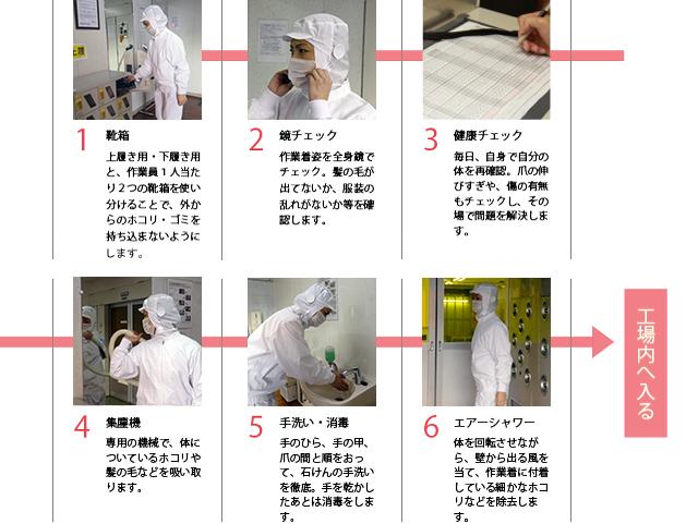 工場衛生管理の画像